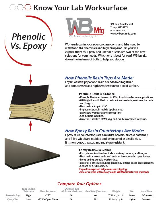 Phenolic vs Epoxy