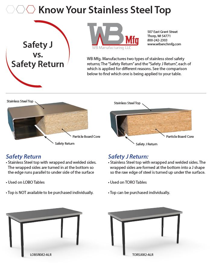 Safety J vs Safety Return